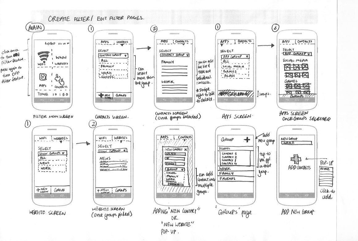 Wireframing for web and mobile app development explained for Construction drawing apps